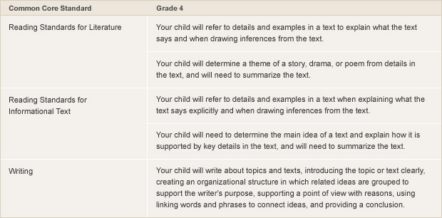 Common Core Standards For Reading Writing What Parents Need To