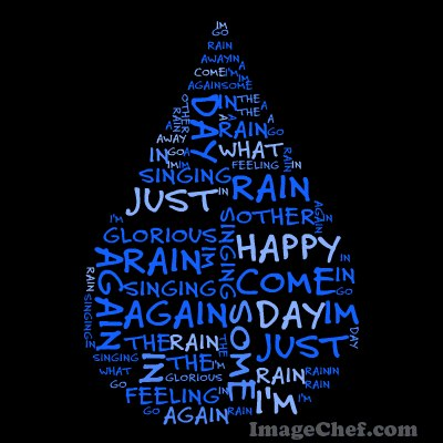 Making Wordle Work for You -- Beyond Word Clouds 101 | Scholastic