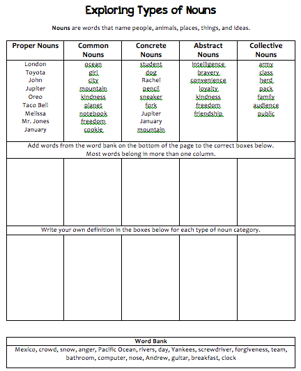 Worksheets Types Of Nouns Worksheet kinds of nouns worksheets english teaching nouns