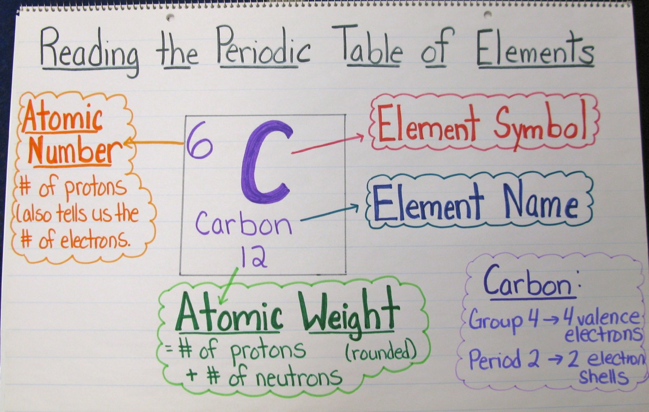The Joy of Chemistry A Unit in Photos – Periodic Table Worksheet Middle School