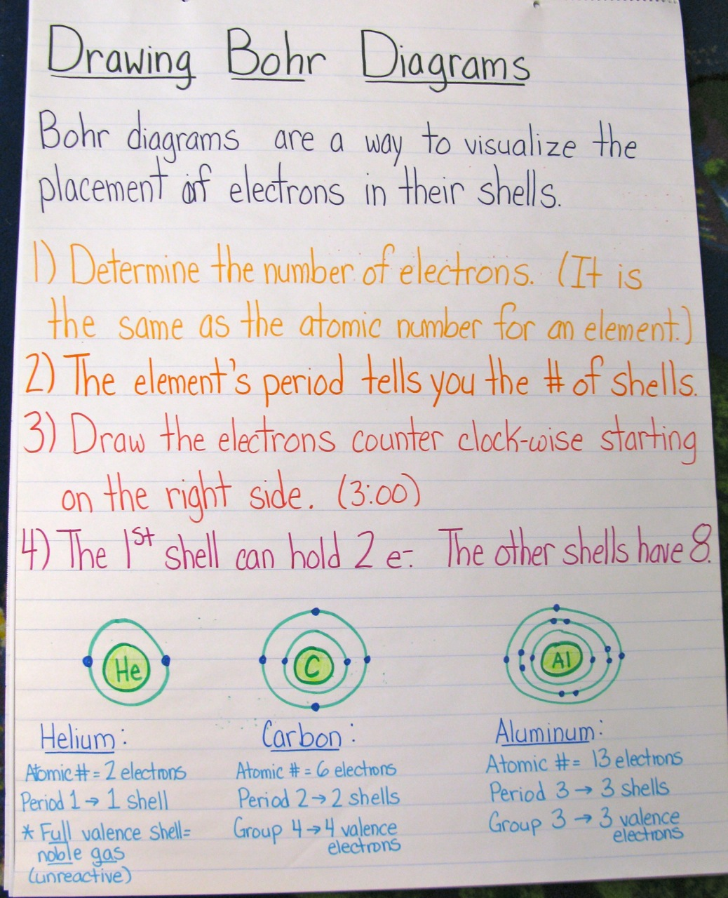 The Joy of Chemistry A Unit in Photos – Electron Configuration Worksheet and Lots More Answers