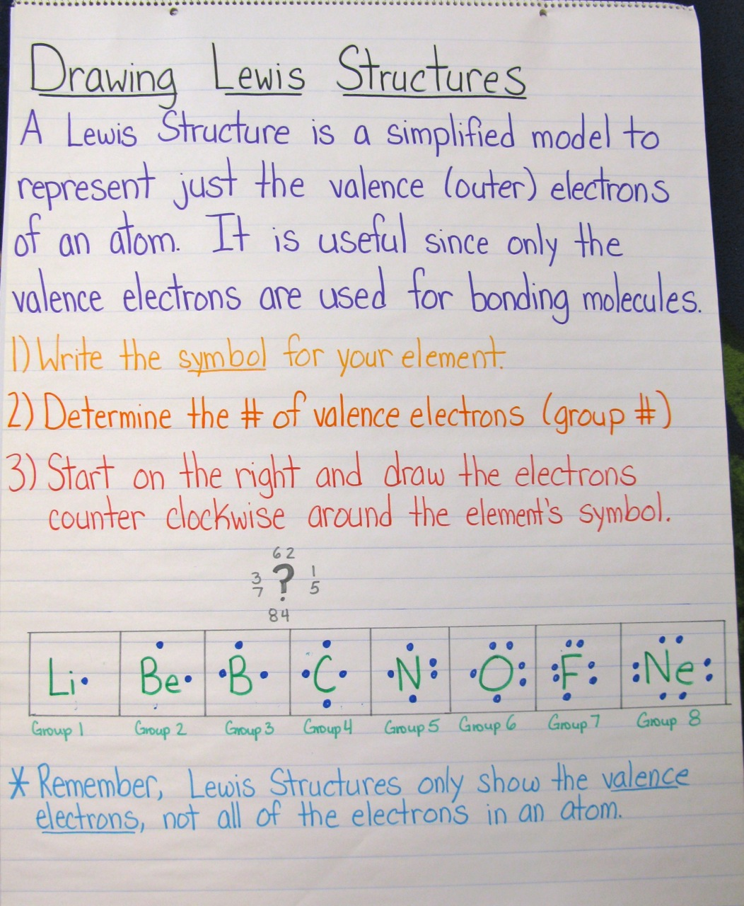 The Joy of Chemistry A Unit in Photos – Drawing Lewis Structures Worksheet