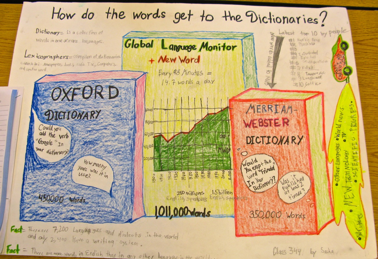 etymology essay ideas Essays from bookrags provide great ideas for etymology essays and paper topics like essay view this student essay about etymology.