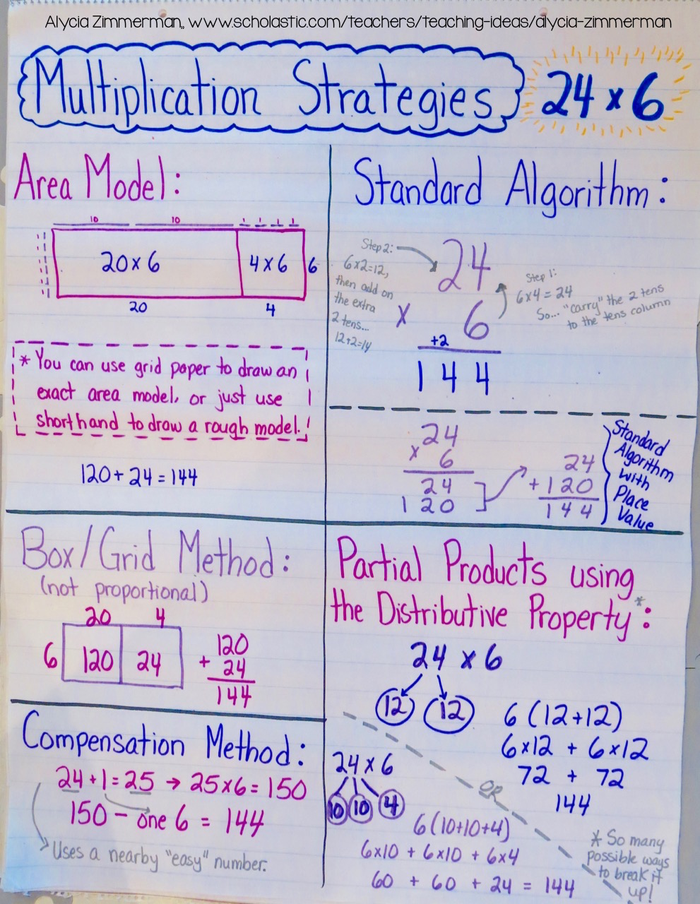 Teaching Multiplication With the Distributive Property
