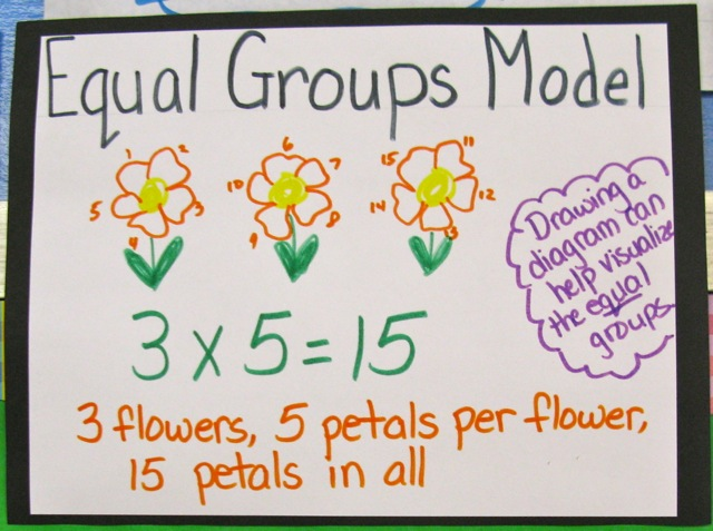 Equal Groups Chart