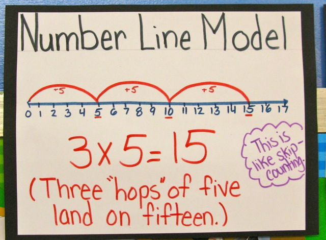 Drawing Lines For Multiplication : Total recall helping our students memorize multiplication