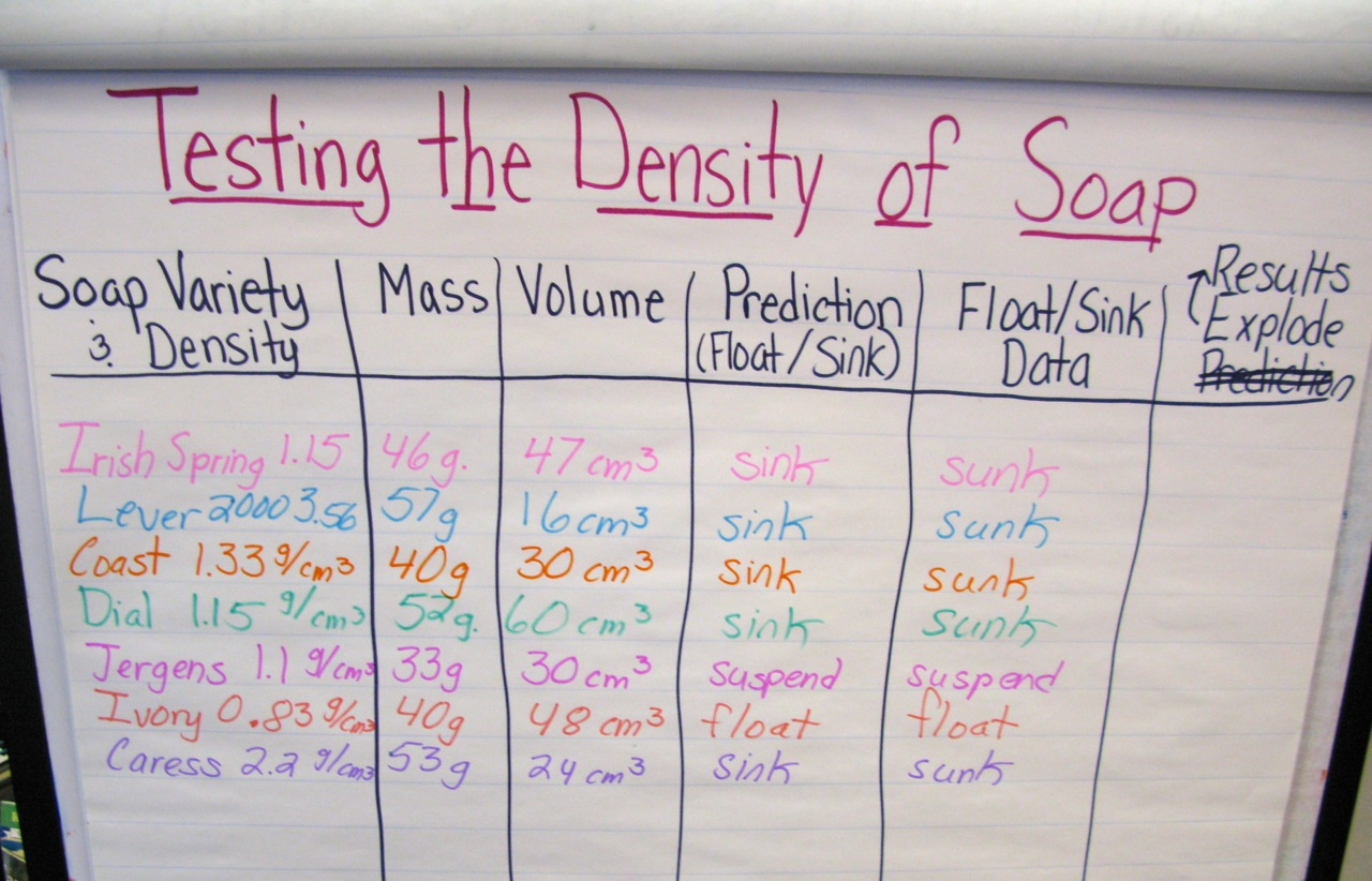 Soap Density Float Sink Data Chart