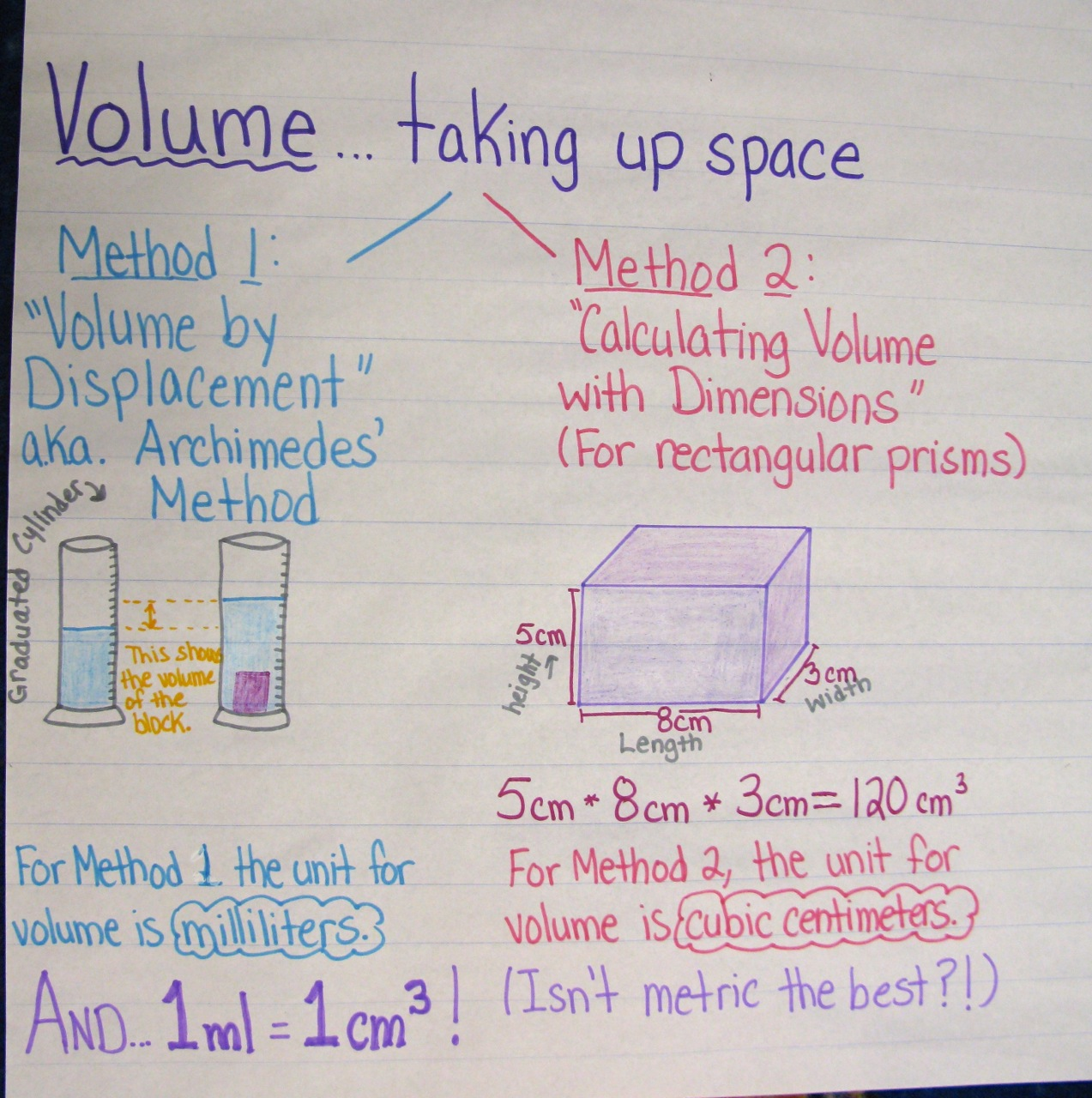 Anchor Chart: Calculating Volume