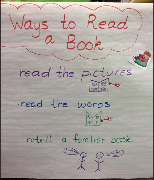 Ways to Read a Book Anchor Chart