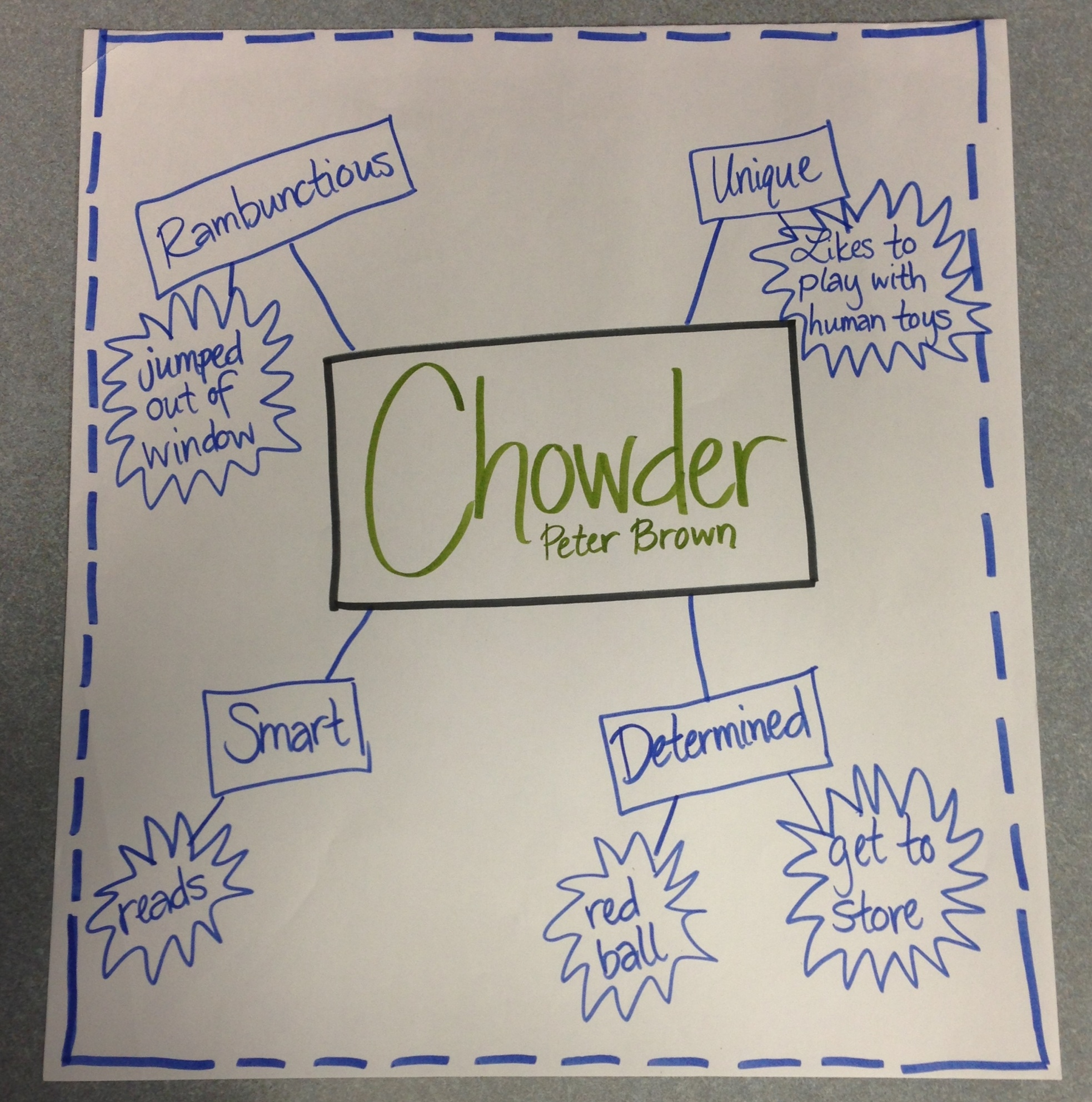Character Map of Chowder