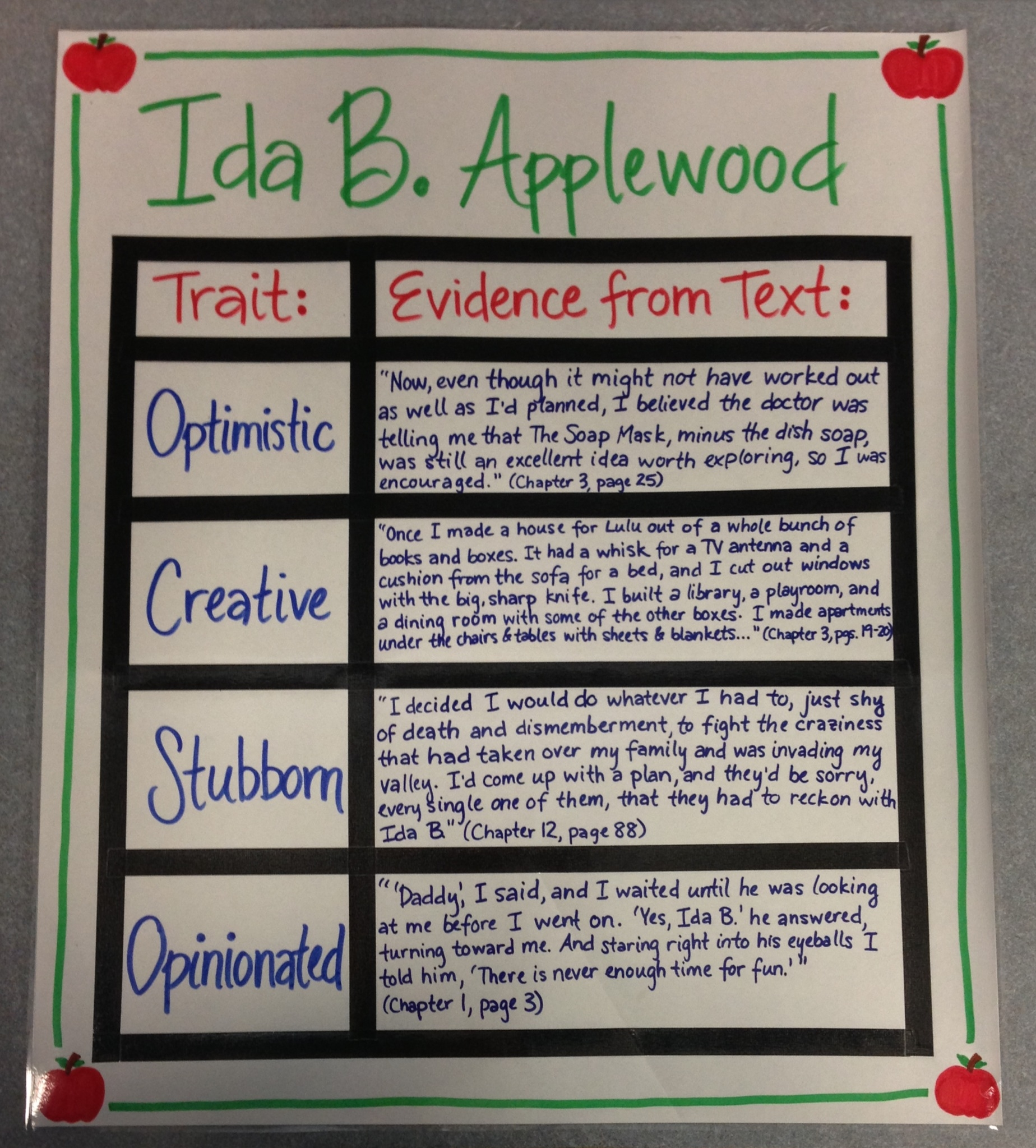 Character Map for Ida B.