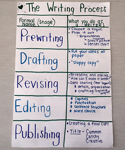 drafting in writing process Writing projects » stages of writing » drafting: if you haven't written a draft, you may want to try writing one here, using the steps in this section.