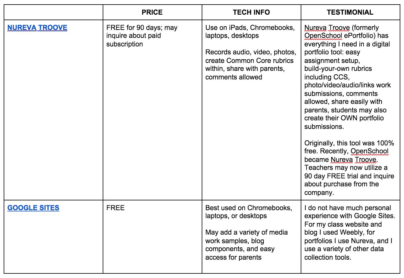 Student Portfolios as an Assessment Tool