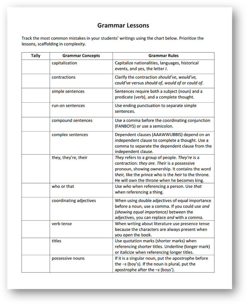 Mastering Grammar With Mentor Sentences, Part 1 | Scholastic