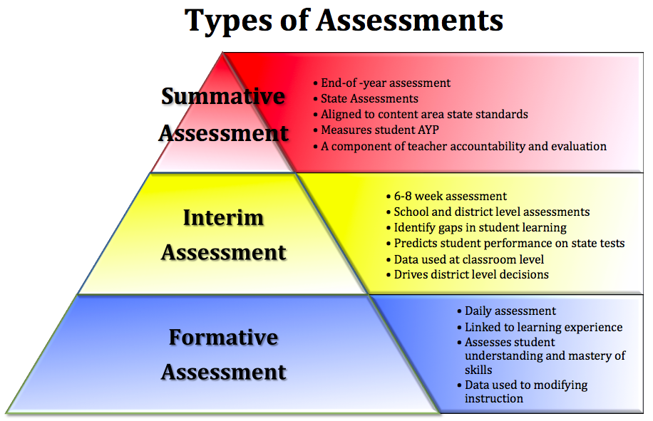 Interim Assessments Predict Student Performance on State Tests ...