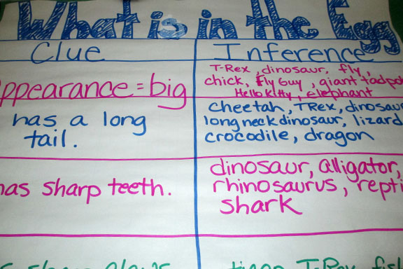 Dinosaur Inference Chart