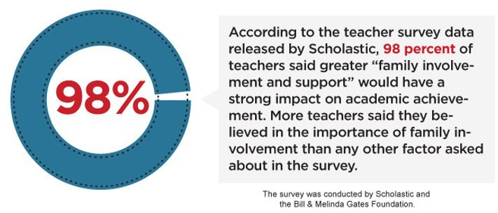 scholastic teacher survey
