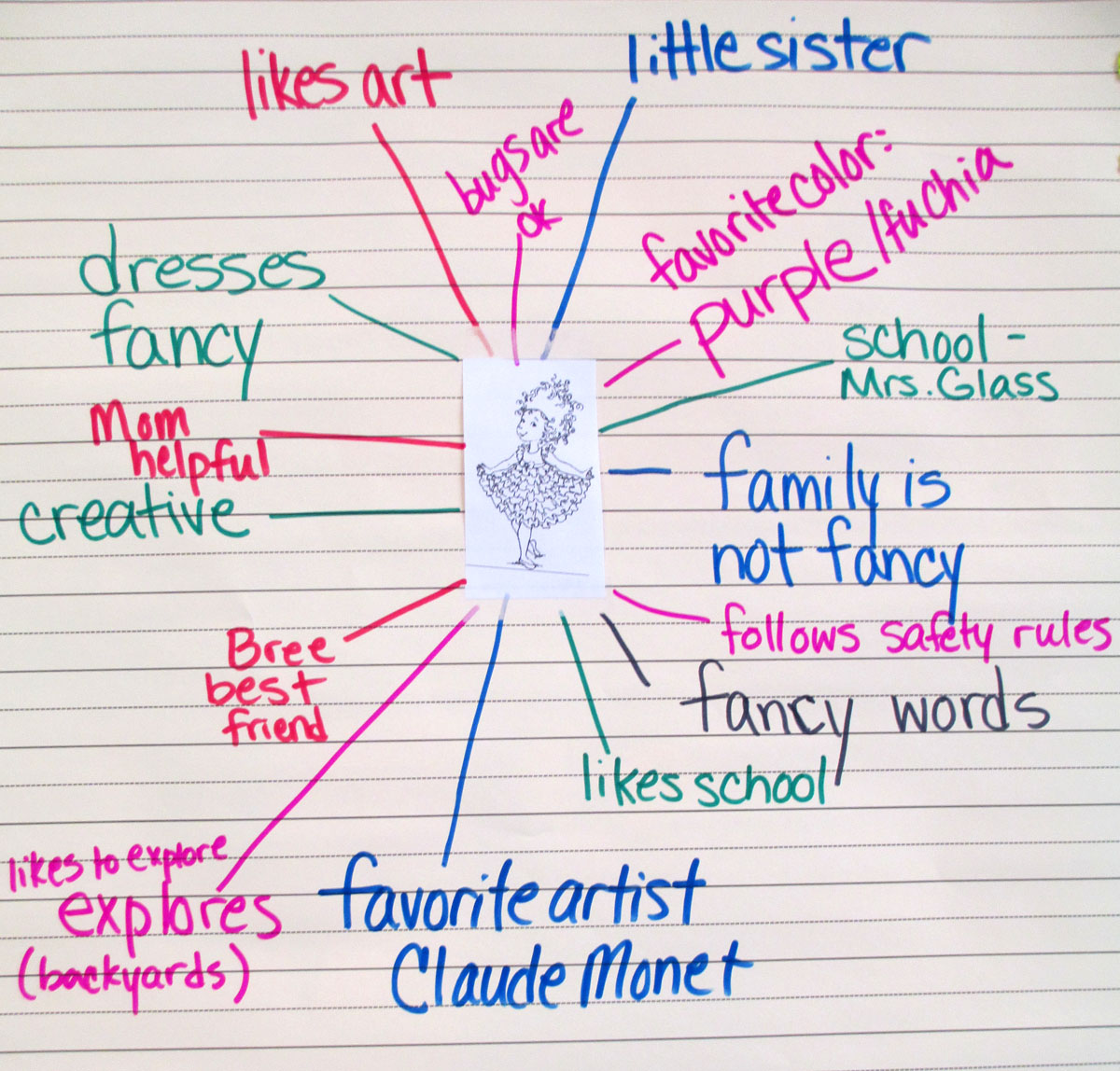 Fancy Nancy Character Web