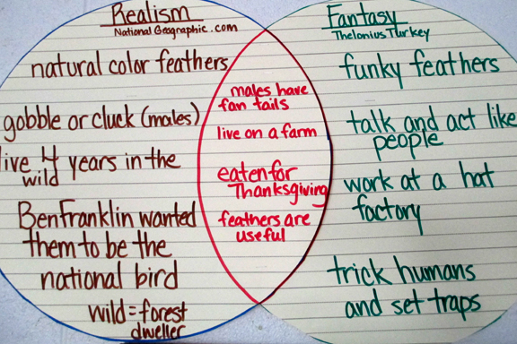 5 Easy Turkey Projects Meeting Common Core Objectives | Scholastic