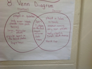 Note taking using graphic organizers scholastic venn diagram use for comparing and contrasting ideasconceptsitems ccuart Image collections