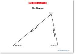 graphic regarding Printable Plot Diagram named Picture Organizer: Plot Diagram Scholastic