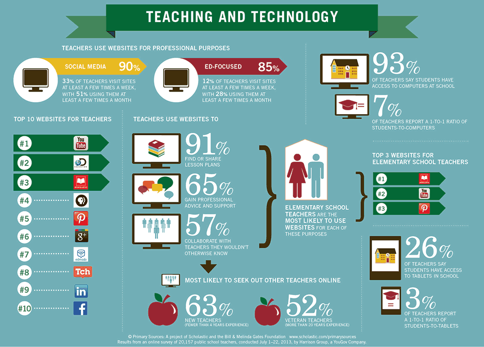 Image result for teaching with technology