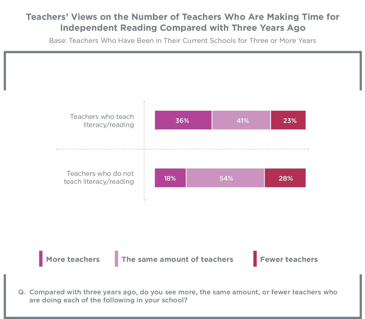 Nearly two in three teachers (63%) wish independent reading/read-aloud time  occurred more often. They identify demands of curriculum as the primary  barrier ...